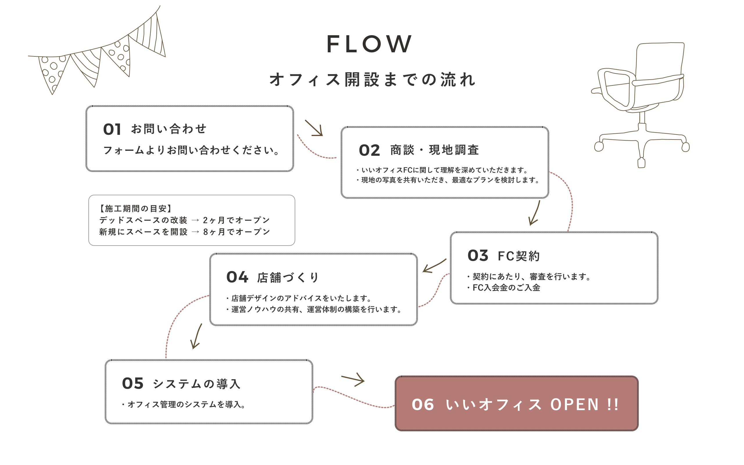 FLOW オフィス開設までの流れ 「01 お問い合わせ」→「02 商談・現地調査 お問い合わせ」→「03 FC契約」→「04 店舗づくり」→「05 システムの導入」→「06 いいオフィス OPEN !!」
